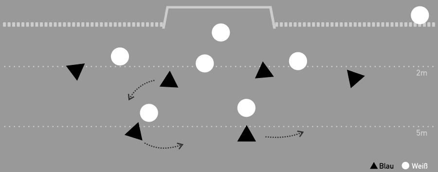 Wasserball Überzahlspiel - Auflösen von 4-2 Aufstellung zu 3-3 Aufstellung